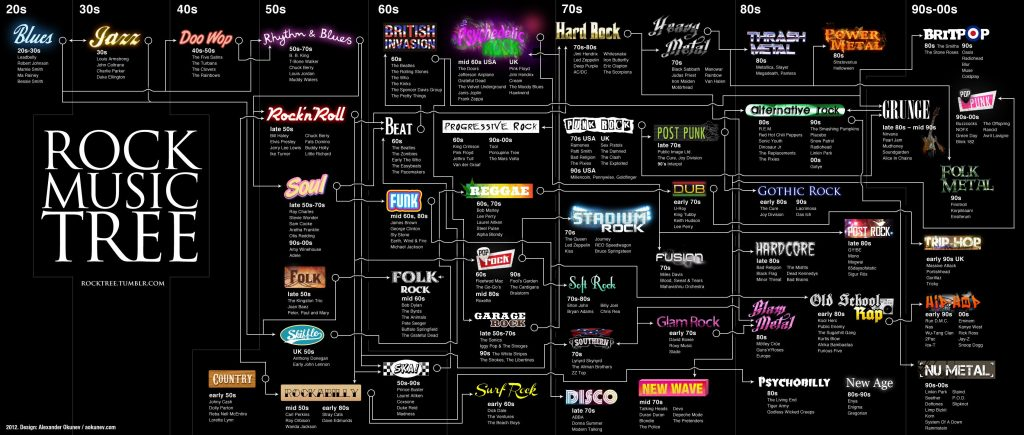 rock music genre